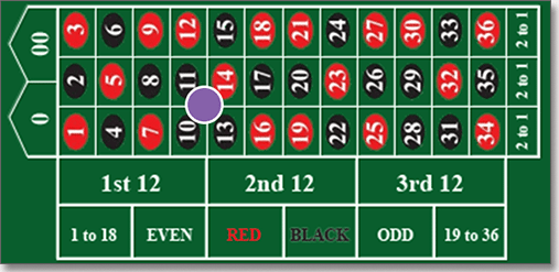 Square bet in roulette
